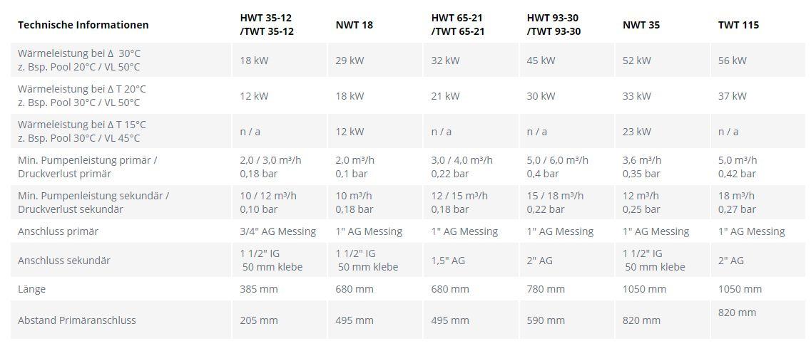 Kreuz - Wärmetauscher V4A oder Titan